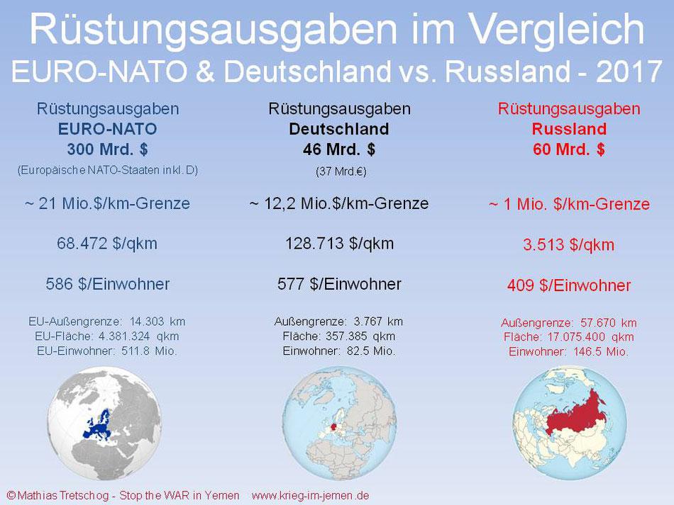 US-Kriege - Spezial Europa: Die US/EU/NATO-Bedrohungslüge - Szenarien eines möglichen Krieges