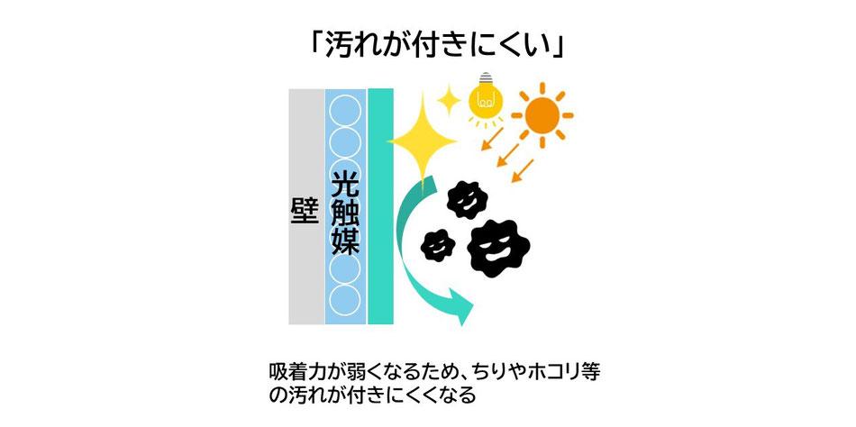 光触媒コーティング イオニアミストPRO 防汚のしくみ ウイルス対策 大阪の認定施工店 石井装飾