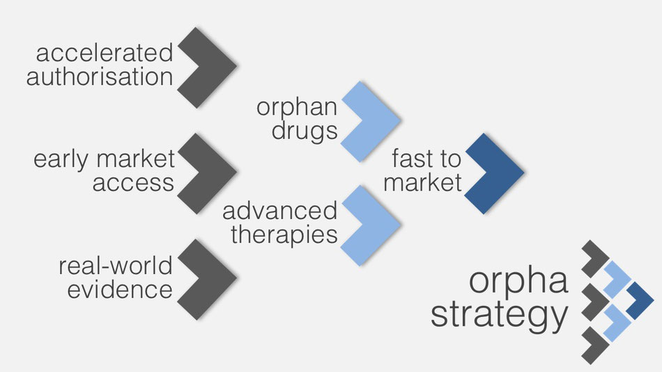 accelerated pathways for authorisation of drugs Orphan drug designation is not an early access tool per se, and orphan medicines do not automatically qualify for accelerated procedures nevertheless, orphan drugs are highly likely to be eligible for early access therefore, the feasibility of orphan designation should be considered as part of any early access strategy.