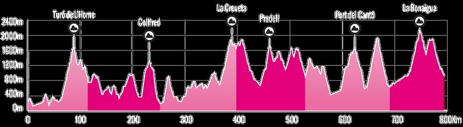 Altimetría CicloVolta Catalunya