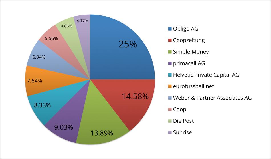 Reklamationszentrale.ch - Reklamationsbarometer mit Top 10 Reklamationsverursacher Januar 2015
