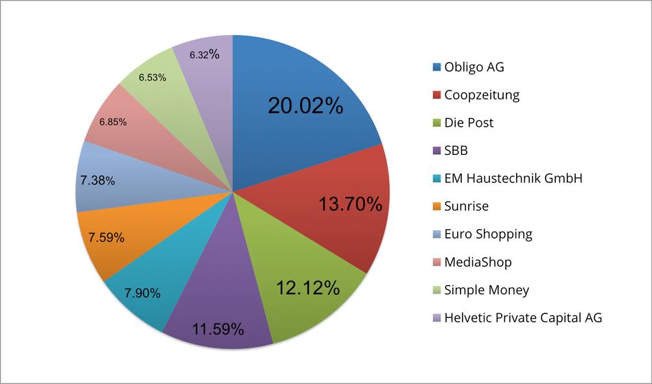 Reklamationszentrale.ch - Reklamationsbarometer mit Top 10 Reklamationsverursacher August 2015