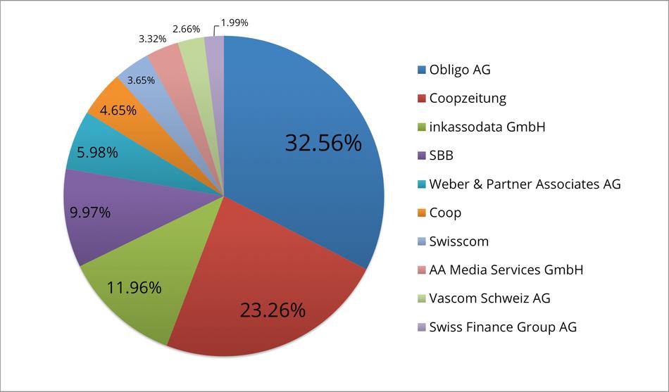 Reklamationszentrale.ch - Reklamationsbarometer mit Top 10 Reklamationsverursacher Mai 2015
