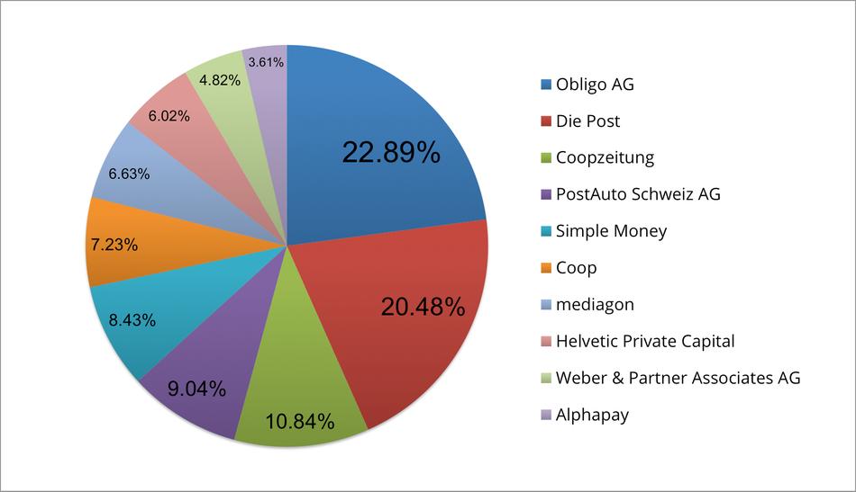 Reklamationszentrale.ch - Reklamationsbarometer mit Top 10 Reklamationsverursacher September 2015