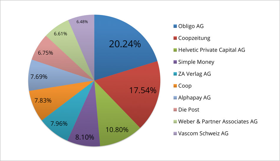 Reklamationszentrale.ch - Reklamationsbarometer mit Top 10 Reklamationsverursacher Dezember 2015