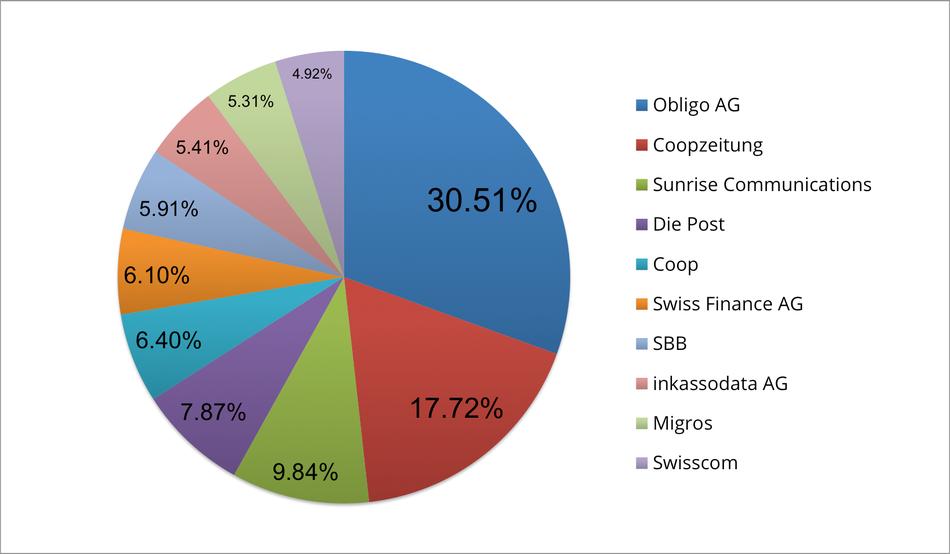 Reklamationszentrale.ch - Reklamationsbarometer mit Top 10 Reklamationsverursacher Juli 2015