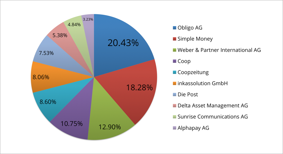 Reklamationszentrale.ch - Reklamationsbarometer mit Top 10 Reklamationsverursacher Januar 2016