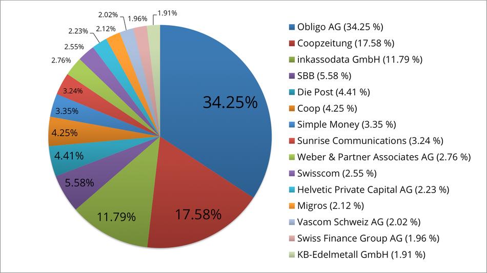 Reklamationszentrale.ch - Jahres-Reklamationsbarometer mit Top 15 Reklamationsverursacher 2015