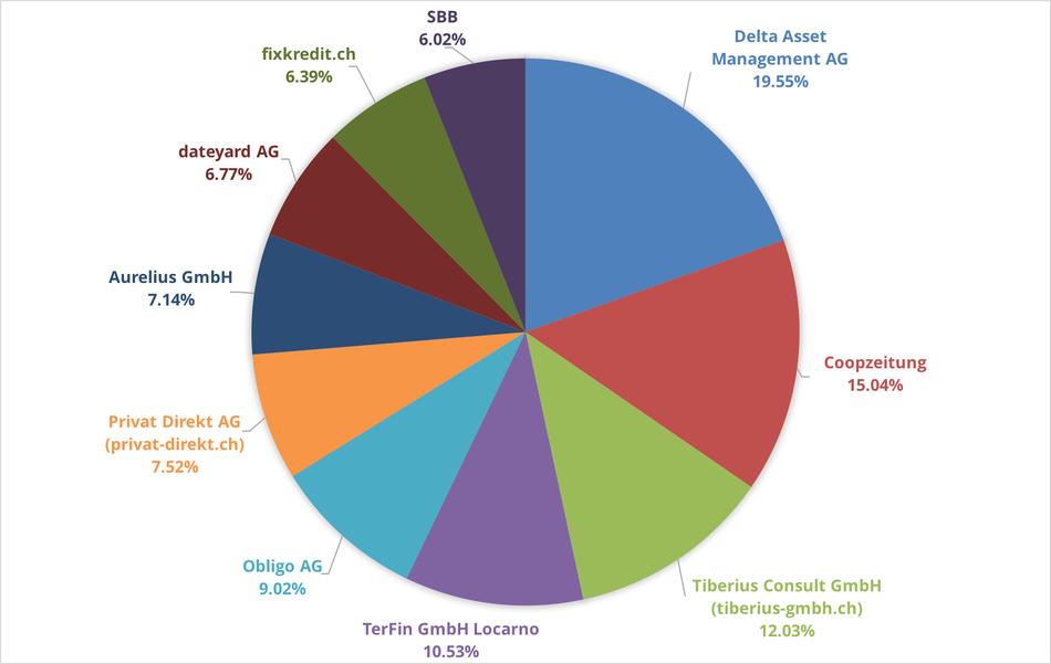 Reklamationszentrale.ch - Reklamationsbarometer mit Top 10 Reklamationsverursacher August 2016