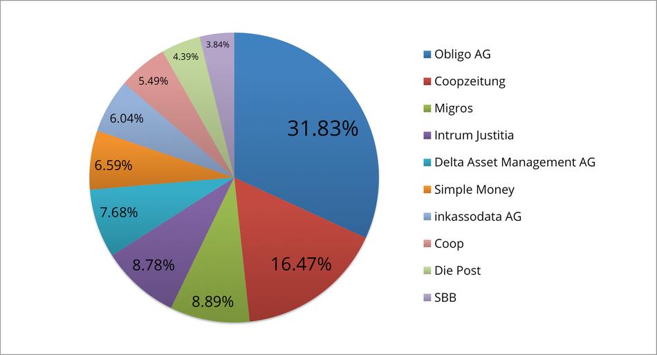 Reklamationszentrale.ch - Reklamationsbarometer mit Top 10 Reklamationsverursacher März 2016