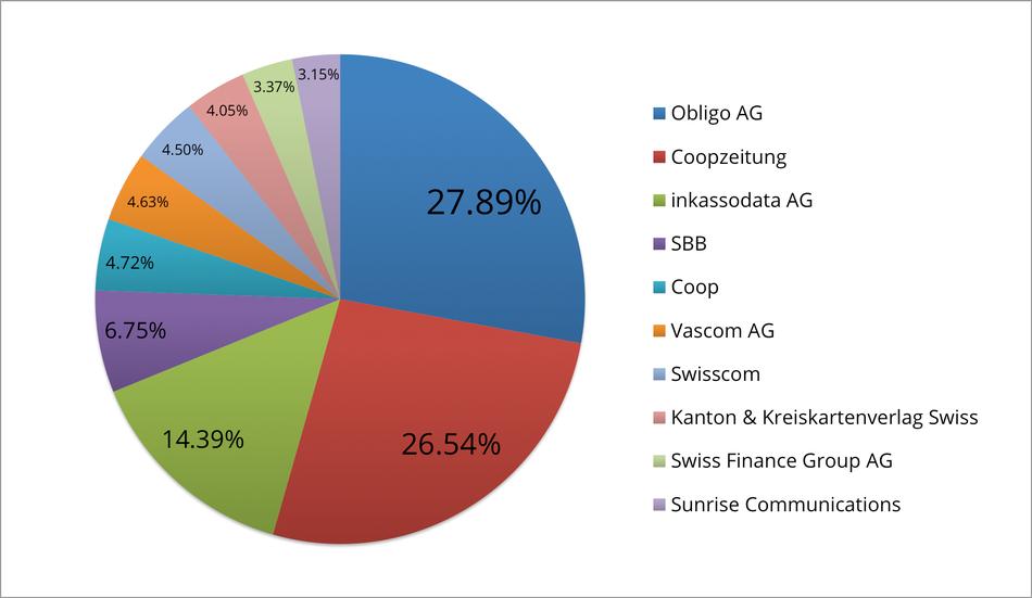 Reklamationszentrale.ch - Reklamationsbarometer mit Top 10 Reklamationsverursacher März 2015