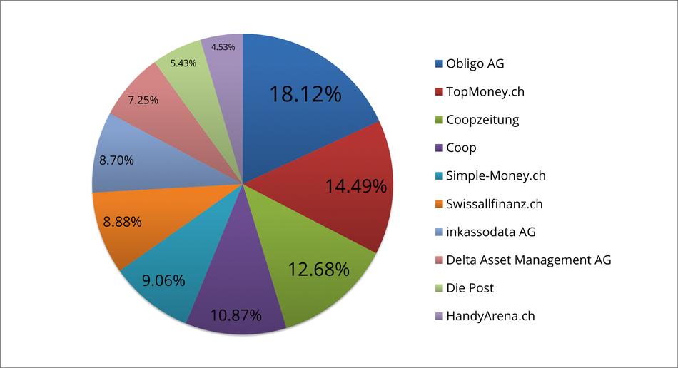 Reklamationszentrale.ch - Reklamationsbarometer mit Top 10 Reklamationsverursacher April 2016