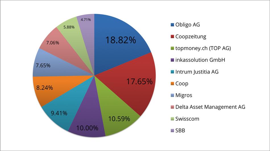 Reklamationszentrale.ch - Reklamationsbarometer mit Top 10 Reklamationsverursacher Juni 2016