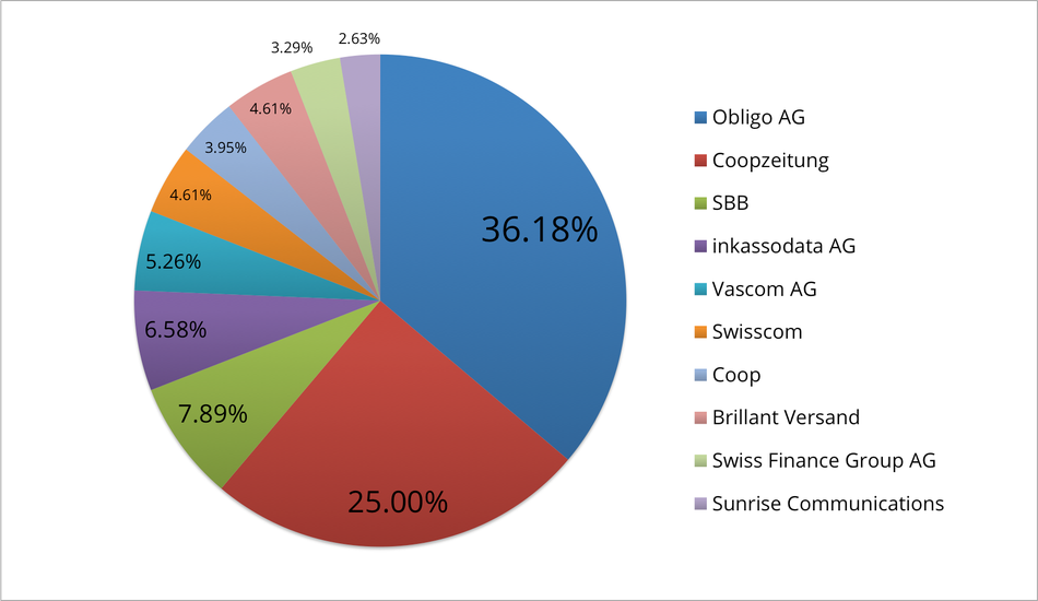 Reklamationszentrale.ch - Reklamationsbarometer mit Top 10 Reklamationsverursacher April 2015