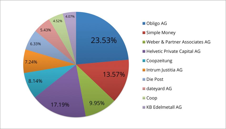 Reklamationszentrale.ch - Reklamationsbarometer mit Top 10 Reklamationsverursacher Oktober 2015
