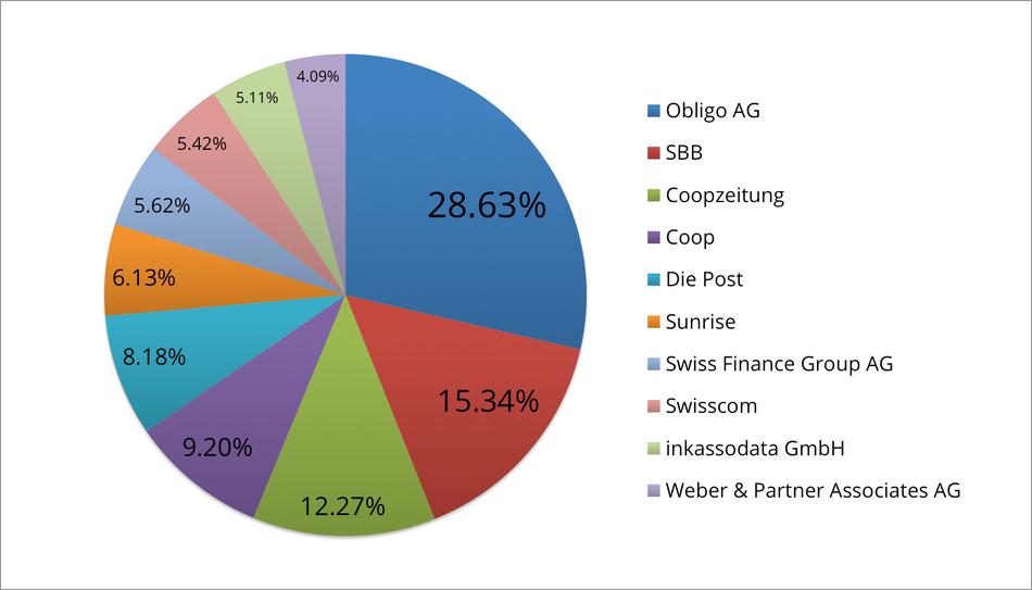 Reklamationszentrale.ch - Reklamationsbarometer mit Top 10 Reklamationsverursacher Juni 2015