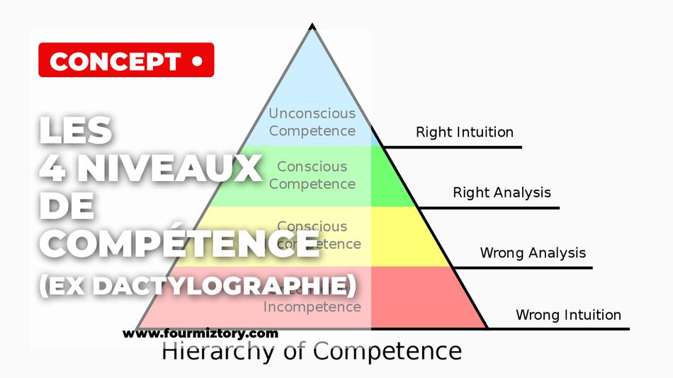Comment bien écrire ? compétence pro