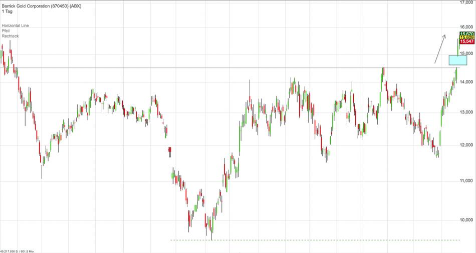 Am Donnerstag wurde durch den dynamischen Ausbruch eine Gap (blauer Kasten - Erläuterung siehe Wissen) gemacht welches es zu Verteidigen gilt. Der Schlusskurs sollte nicht mehr unter die durchbrochene Widerstandslinie auf Schlusskursbasis fallen.