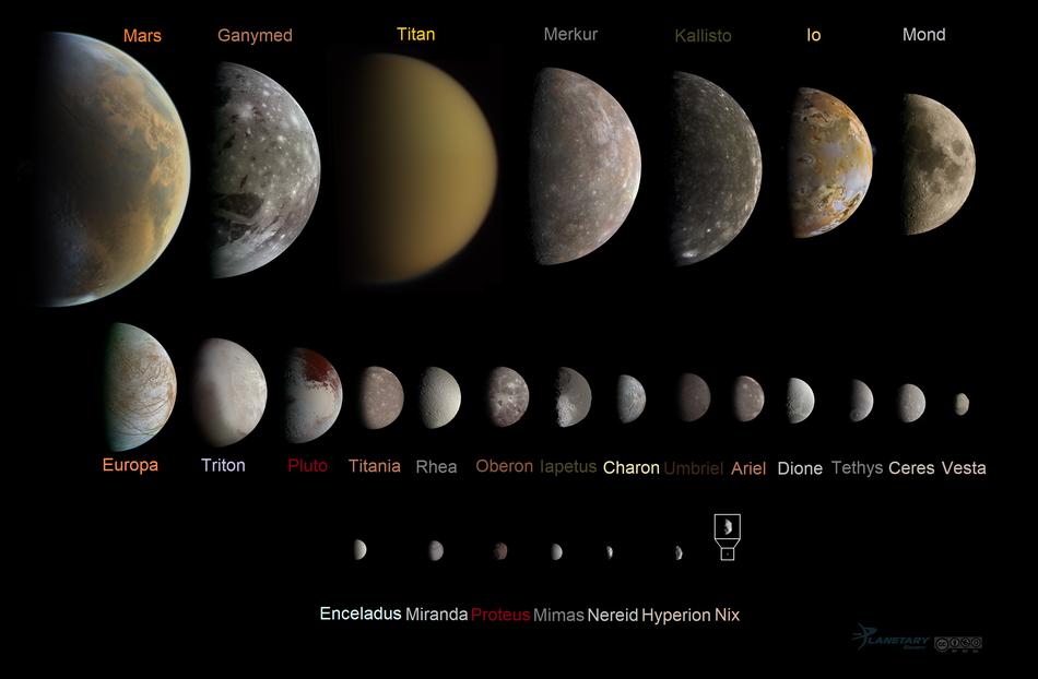 Zwergplaneten Im Sonnensystem
