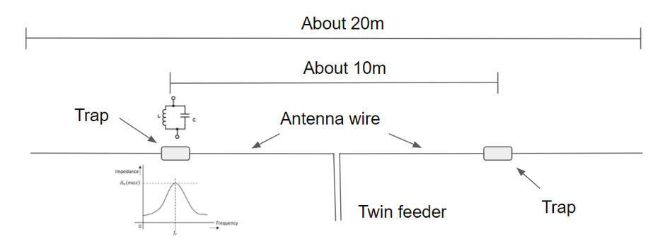 20 & 40 metre trapped dipole - Amateur radio tips and how-to
