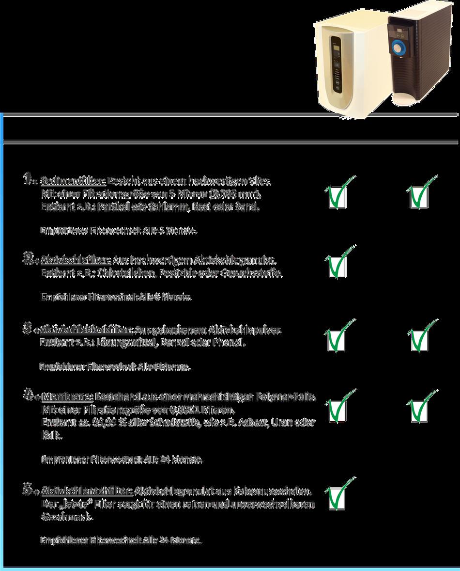Wasserfiltration Backnang, Umkehrosmose, Osmoseanlagen,  Aktivkohlefilter, Sedimentfilter, Wasserfilter