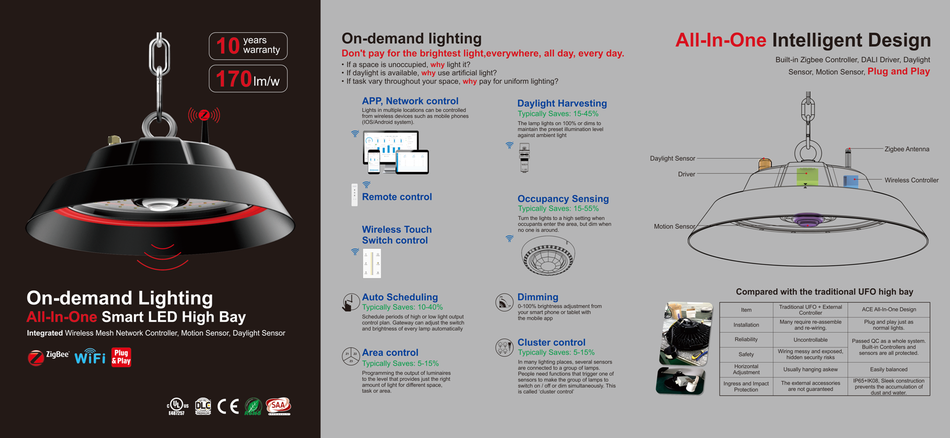 BBM Smart High Bay lampen, High Bay armaturen, beweging sensor, dimbaar draadloos Dali IP67 BBM Ledproducts