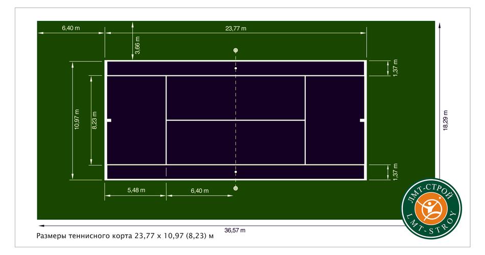 Размеры теннисного корта 23,77 х 10,97 (8,23) м | размеры корта для одиночного тенниса составляют 23,8 х 8,2 м | для начинающих и для детей будут составлять 16х32 м и 17х34 м