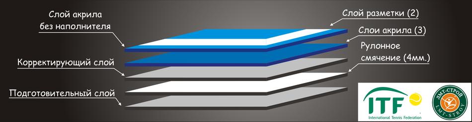 Линия «ЛМТ Hard Cushion Junior» (Хард на рулонном смягчении) повышенной износостойкости.