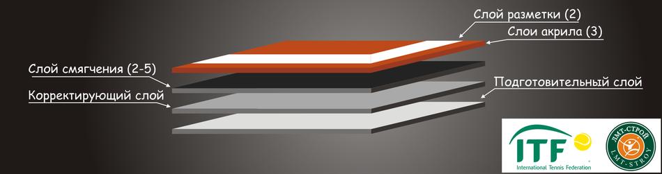 Линия «ЛМТ Hard Cushion» - профессиональное покрытие для теннисных кортов.