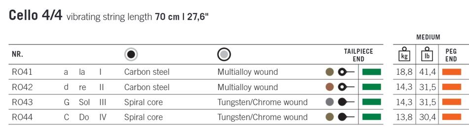 Оригинальная таблица характеристики и степени натяжения -  Рондо THOMASTIK- для виолончели для  выбора при покупке струн.