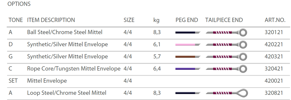 Подробная таблица характеристик альтовых струн Perpetual Pirastro с описанием натяжения, толщин и артикула