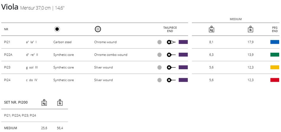 Подробная таблица характеристик альтовых струн Peter INFELD PI 200с  с описанием натяжения, толщин и артикула