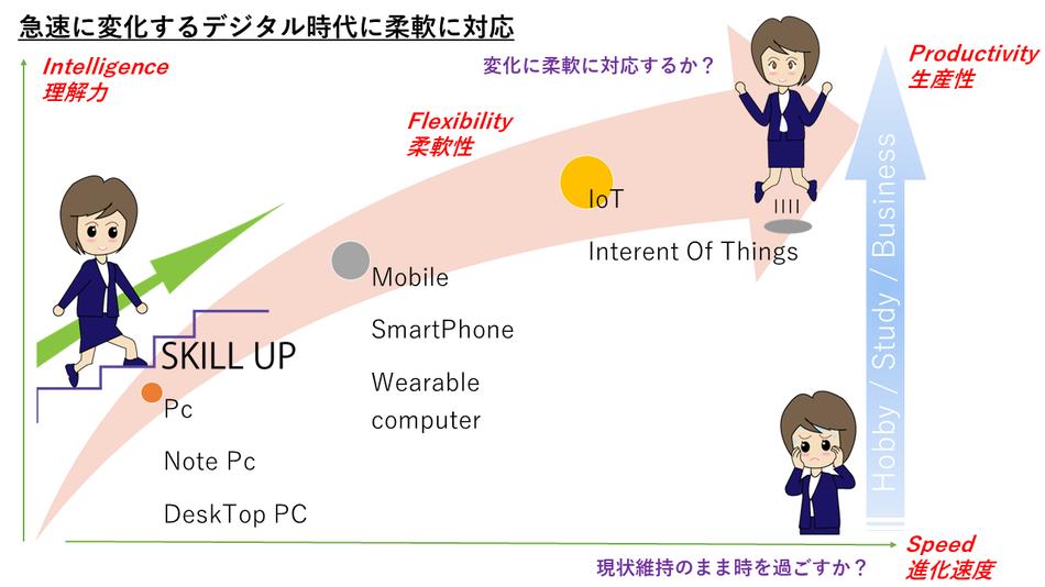メディアックパソコンスクール生田教室は時代の流れに柔軟に対応しています