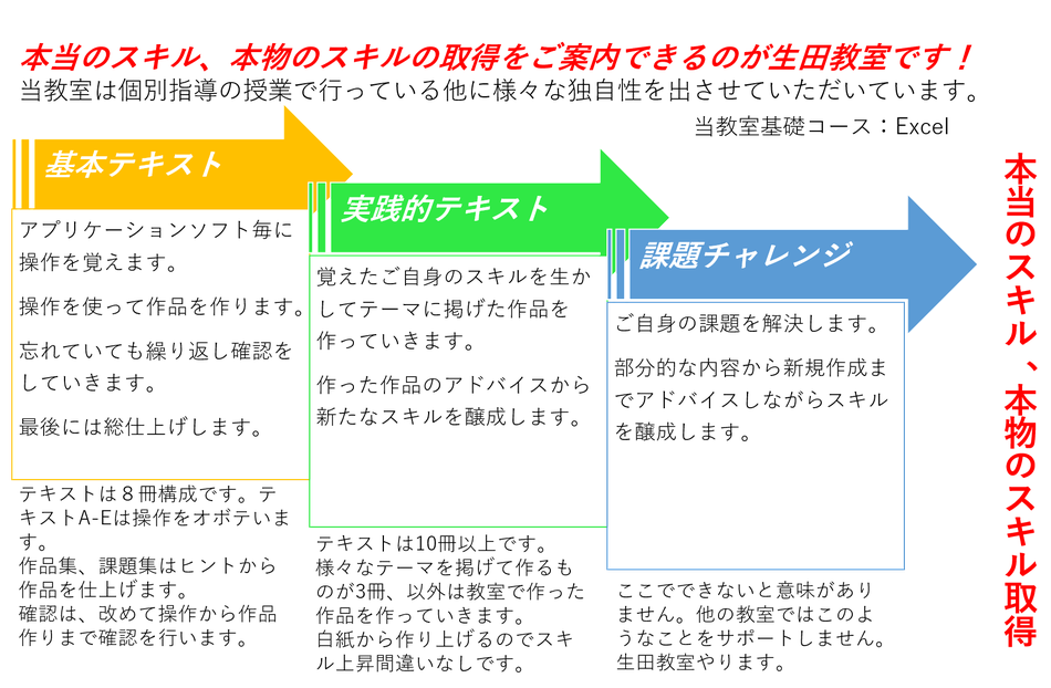 メディアックパソコンスクール生田教室の特徴受講の流れ