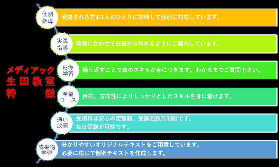 メディアックパソコンスクール生田教室の6つの特徴