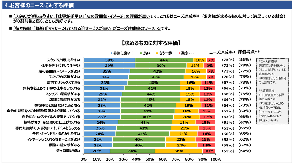 4.お客様のニーズに対する評価 「スタッフが親しみやすい」「仕事が手早い」「店の雰囲気・イメージ」の評価が高いです。これらはニーズ達成率*(お客様が求めるものに対して満足している割合)が8割前後と高く、とても良好です。「待ち時間」「価格」「マッサージしてくれる等サービスが良い」がニーズ達成率のワースト3です。