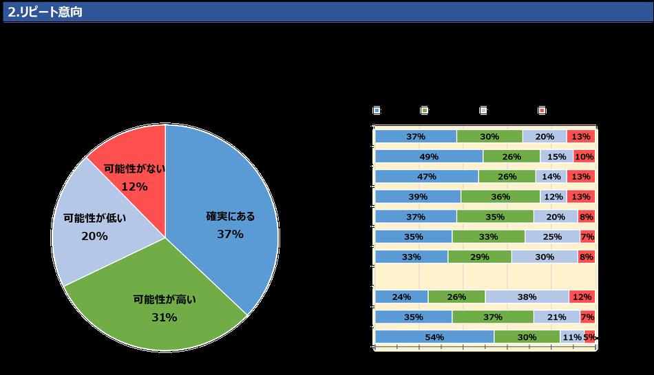 2.リピート意向再度の来店について、37%が「確実にある」としています。「可能性が高い」と合わせると68%を占め、7割近くがリピート意向を持っています。年齢別にみると、20代、30代のリピート意向が高くなっています。はじめてのお客様のほぼ4分の1、24%が「確実にある」と回答しています。
