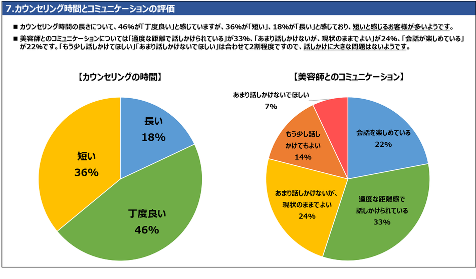 7.カウンセリング時間とコミュニケーションの評価 カウンセリング時間の長さについて、46%が「丁度良い」と感じていますが、36%が「短い」、18%が「長い」と感じており、短いと感じるお客様が多いようです。美容師とのコミュニケーションについては「適度な距離で話しかけられている」が33%、「あまり話しかけないが、現状のままでよい」が24%、「会話が楽しめている」が22%です。「もう少し話しかけてほしい」「あまり話しかけないでほしい」は合わせて2割程度ですので、話しかけに大きな問題はないようです。