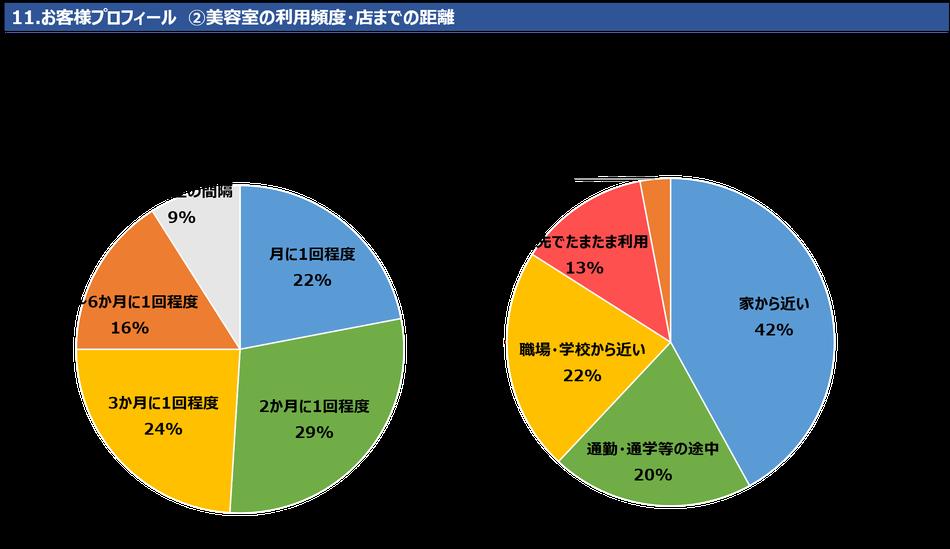 11.お客様プロフィール ②美容室の利用頻度・店までの距離 美容室の利用頻度は「2か月に1回」が29%で最も多く、次いで「3か月に1回」が24%です。店までの距離は「家から近い」が42%と半数近くを占めます。次いで「職場・学校から近い」22%、「通勤・通学の途中」