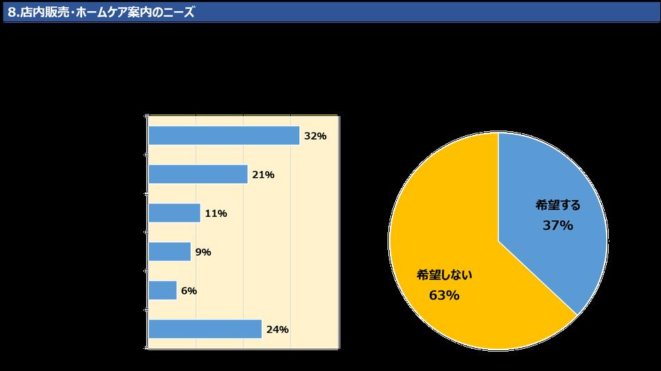 8.店内販売・ホームケア案内のニーズ 店内販売でお勧め品があった場合、見たいと思う商品は「ヘアケア用品」が29%で最も多く、次いで「ヒーリング・アロマ用品」「アクセサリー」です。自宅でできるホームケアの案内について、3分の1以上、37%のお客様が希望おり、一定のニーズがあります。