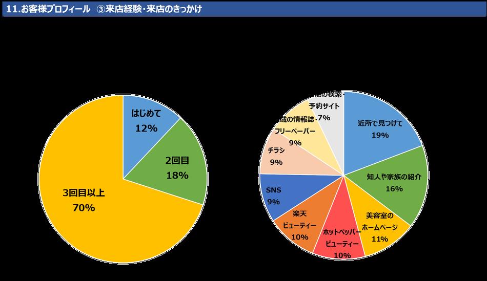 11.お客様プロフィール ③来店経験・来店のきっかけ 来店経験は「3回目以上」が70%を占めます。「はじめて」が12%、「2回目」18%です。来店のきっかけは「近所で見つけて」が19%で最も多く、次いで「知人や家族の紹介」16%、「美容室のホームページ」11%