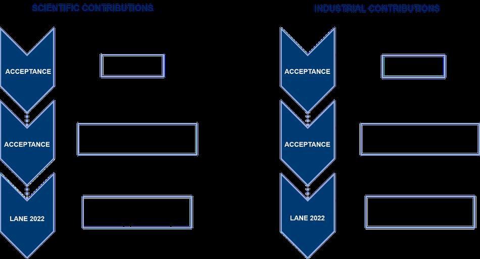 Flow chart submission procedure LANE 2018