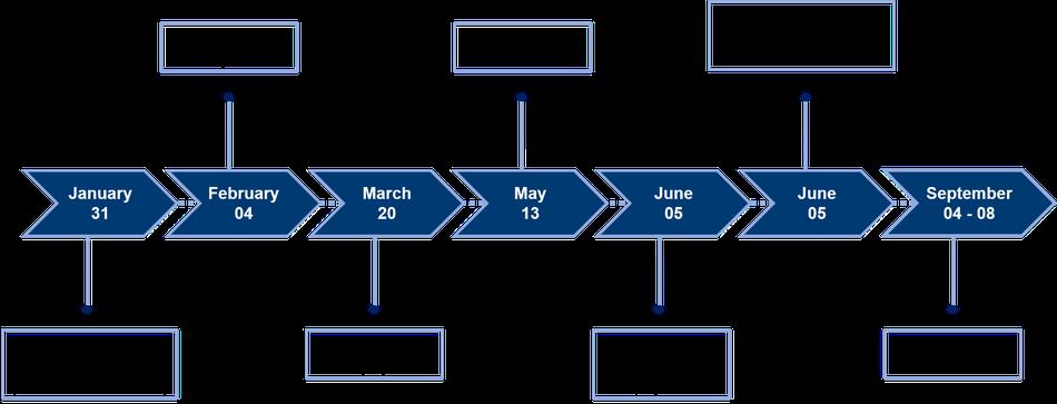 Timline submission procedure LANE 2018