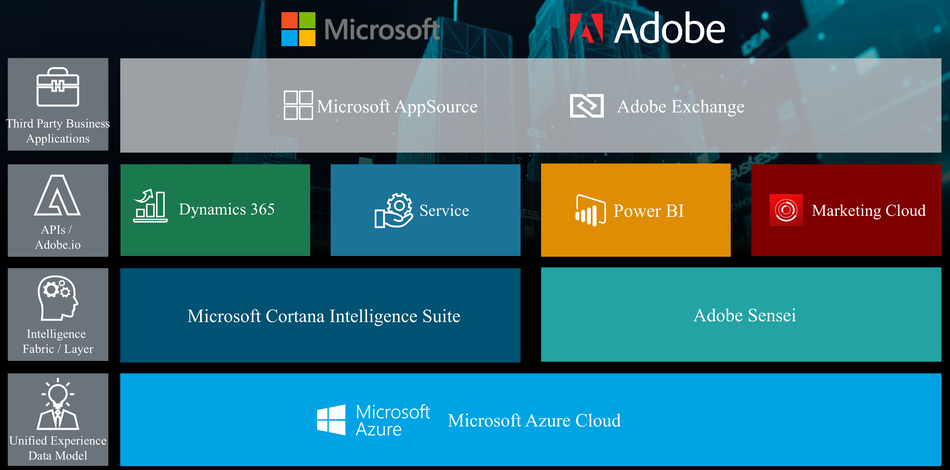 Adobe and Microsoft integration diagram