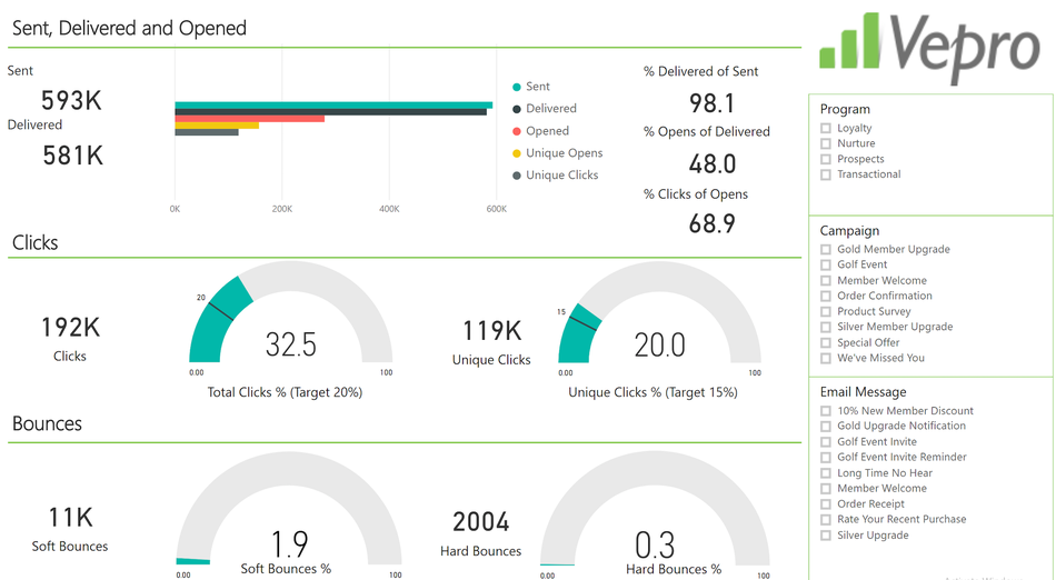 Marketing campaign performance dashboard