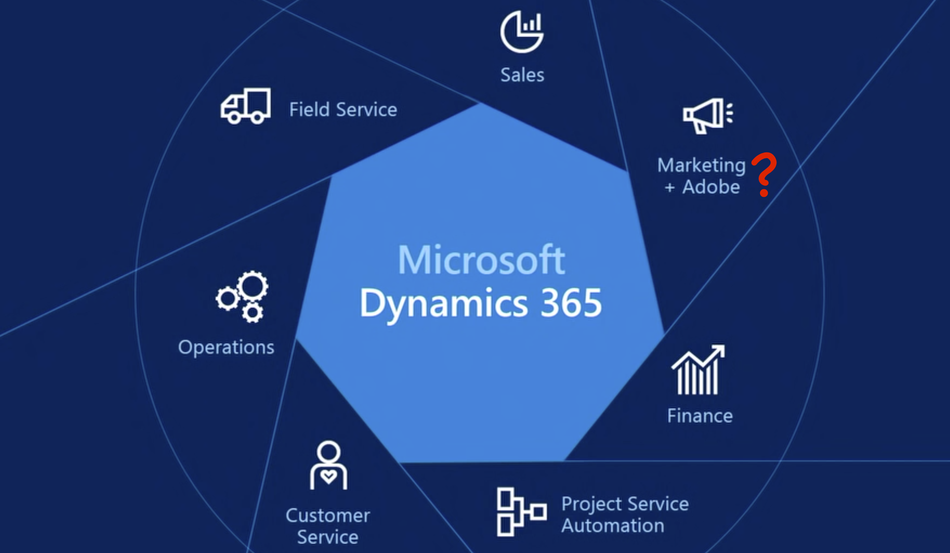 Dynamics 365 - Marketing plus Adobe
