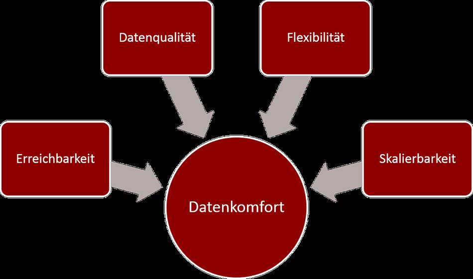 Datenkomfort: Erreichbarkeit, Datenqualität, Flexibilität, Skalierbarkeit