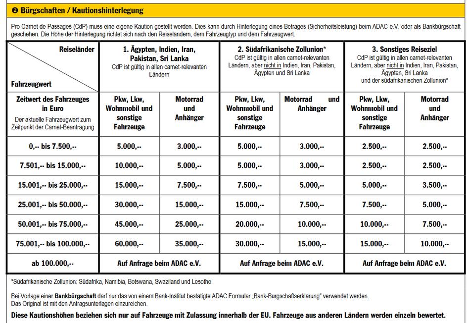 A német ADAC kauciótáblázata. Az elsö oszlop az autód értéke. Az SATC-nél kisebbek az összegek.