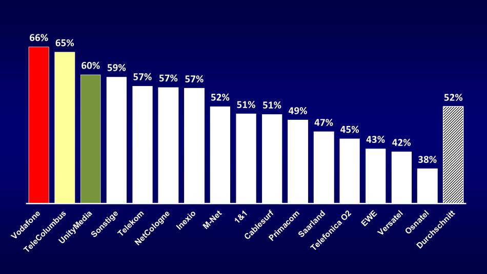 CheckEinfach | Breitbandmessung: 70%-Vergleich