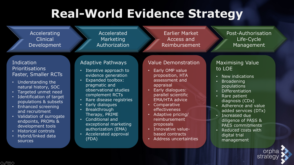 Breakthrough Therapy Designation >> Real-World Evidence - ORPHA Strategy Consulting